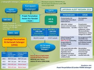Masalah Lembaga Perumahan & Hartanah Selangor (LPHS)