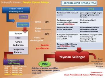 Kerugian Yayasan Selangor