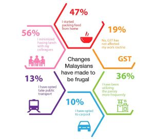 The results of the survey carried out by Jobstreet.com shows more than half of the employees say that they now cut down on going out for lunch with their colleagues. – Infographic by Jobstreet, June 29, 2015. About 90% of the Malaysian workforce can't cope with the - See more at: http://www.themalaysianinsider.com/malaysia/article/majority-of-malaysian-workforce-cant-cope-with-gst-survey-finds#sthash.UQyrQTVH.dpuf